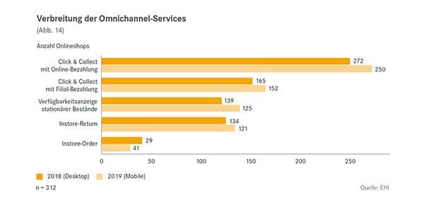 omnichannel-services Kopie